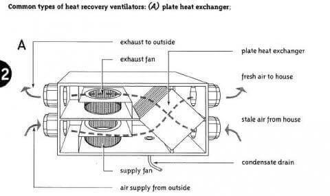 House Ventilation System HVS
